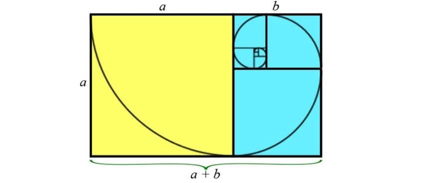 golden ratio proportions and design